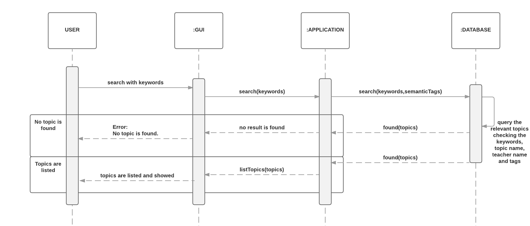Sequence Diagram middot bounswe bounswe2016group8 Wiki middot GitHub