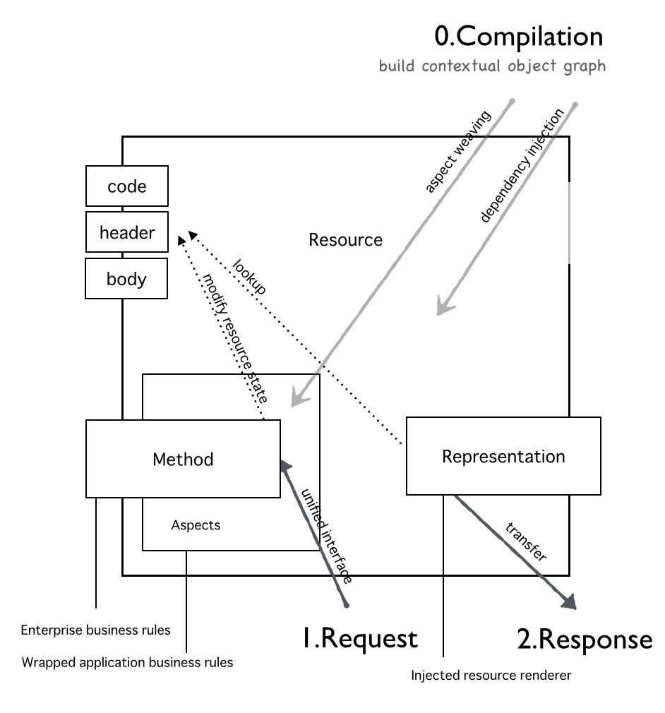 Resource Object Diagram