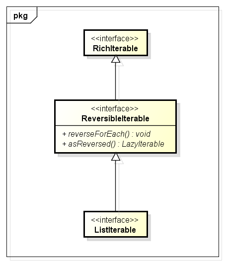 ReversibleIterable Inheritance Hierarchy