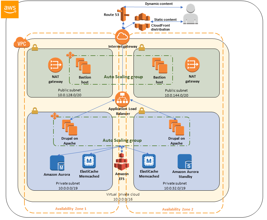 Quick Start architecture for Drupal on AWS