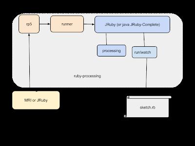 Ruby Processing Internals and JRuby Tricks · jashkenas/ruby