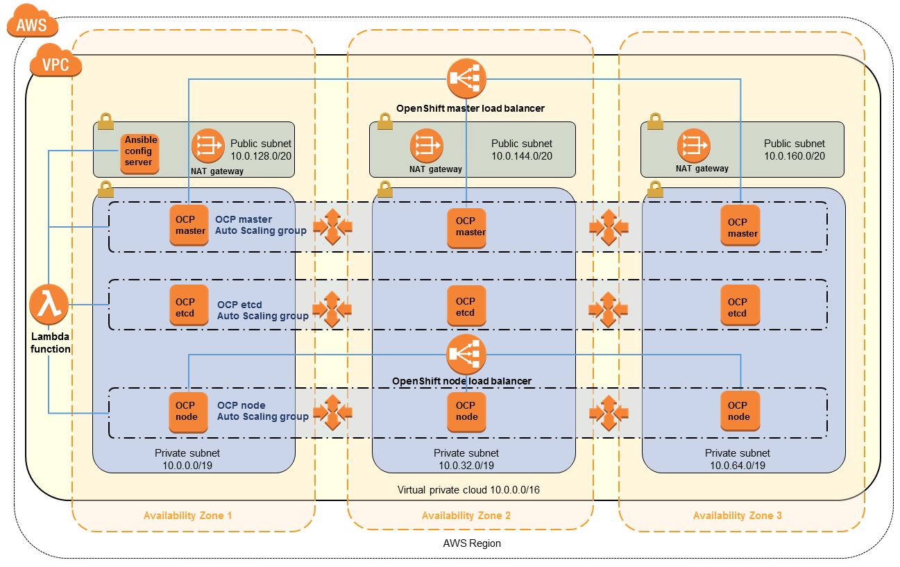 GitHub - aws-quickstart/quickstart-redhat-openshift: AWS