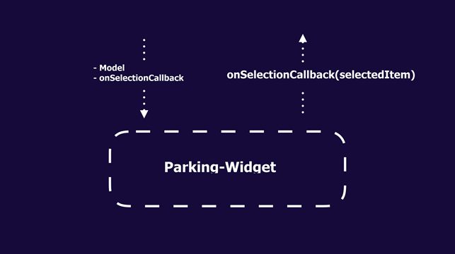 Parking-widget: Communication mechanism
