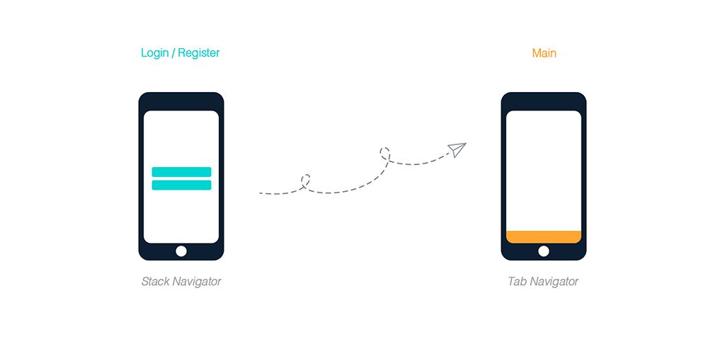 GitHub - Around25/react-native-navigation-example: Simple