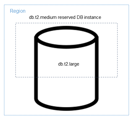 [Applying a reserved DB instance in part to a larger DB instance]