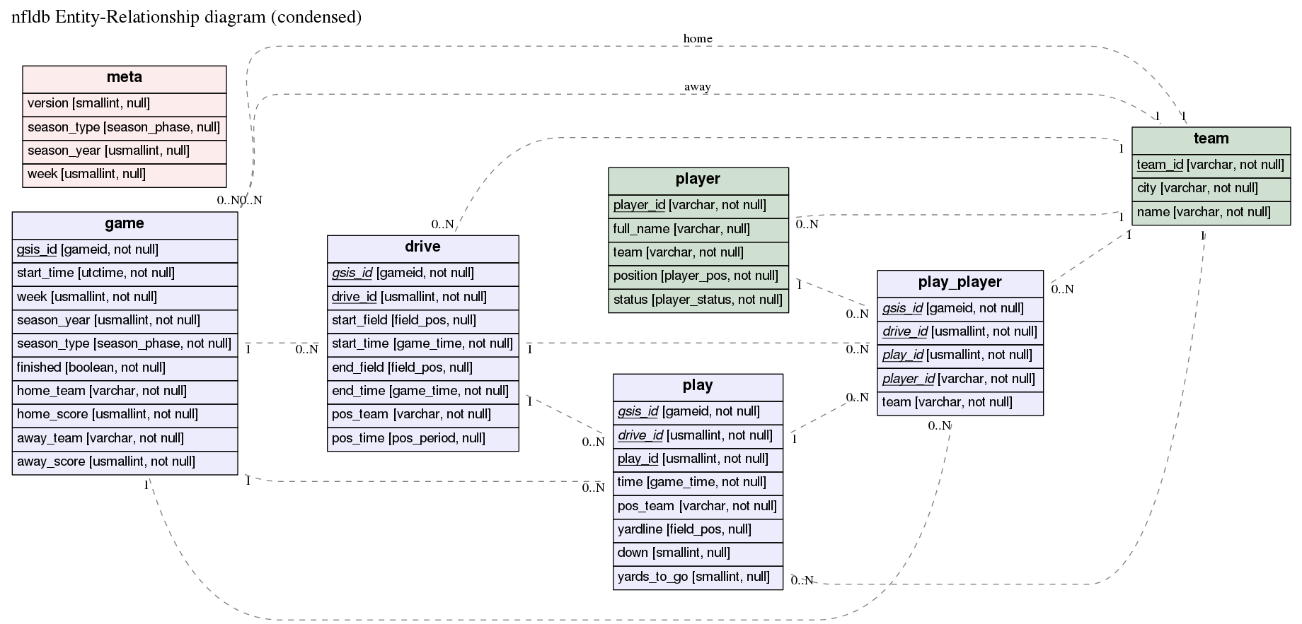 github   burntsushi erd  translates a plain text description of a    er diagram for nfldb