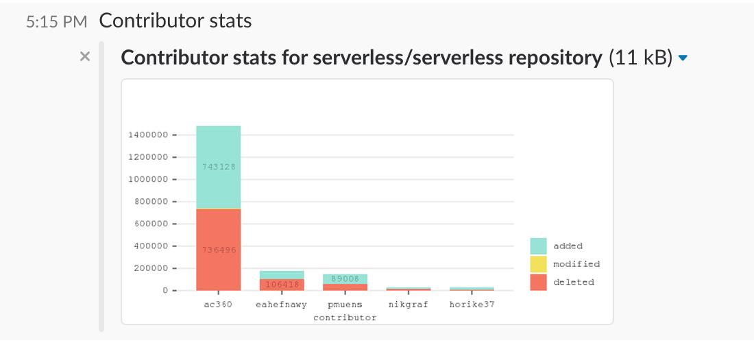 Contributor stats serverless
