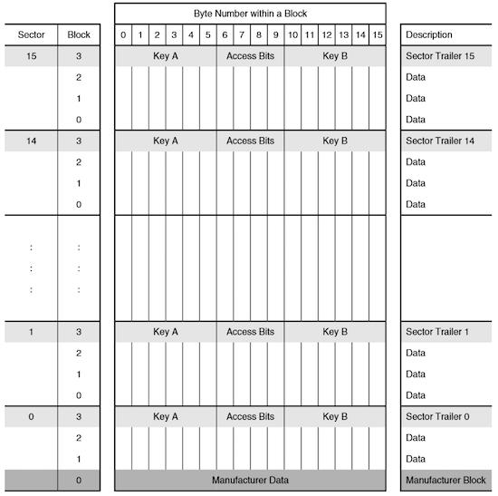GitHub - XaviTorello/mifare-classic-toolkit: RFID / NFC