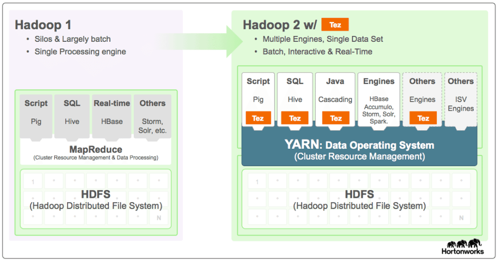 outlearn-hdp/hive-and-pig md at master · seanorama/outlearn