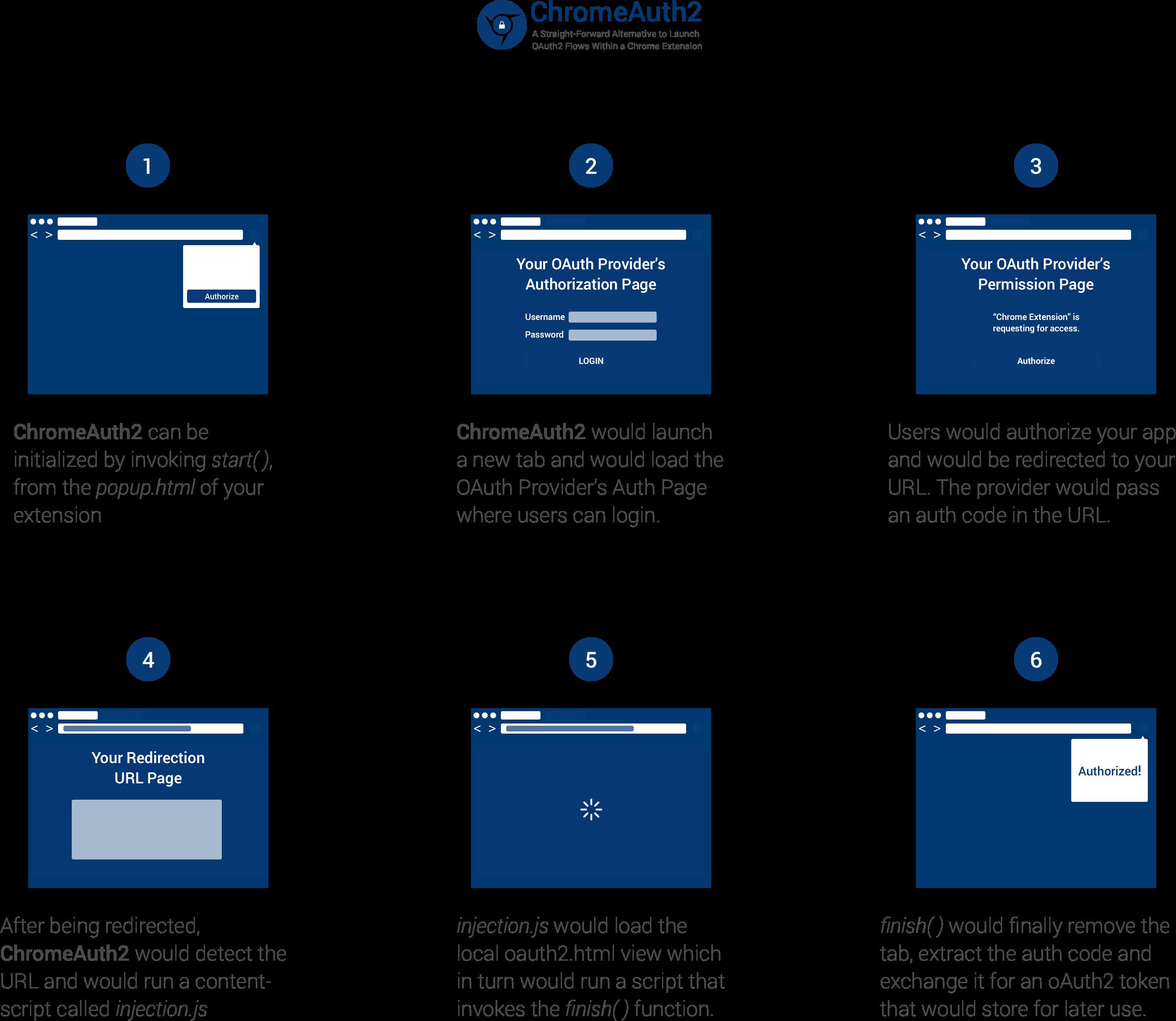 GitHub - whoisjuan/ChromeAuth2: ChromeAuth2 is a Chrome