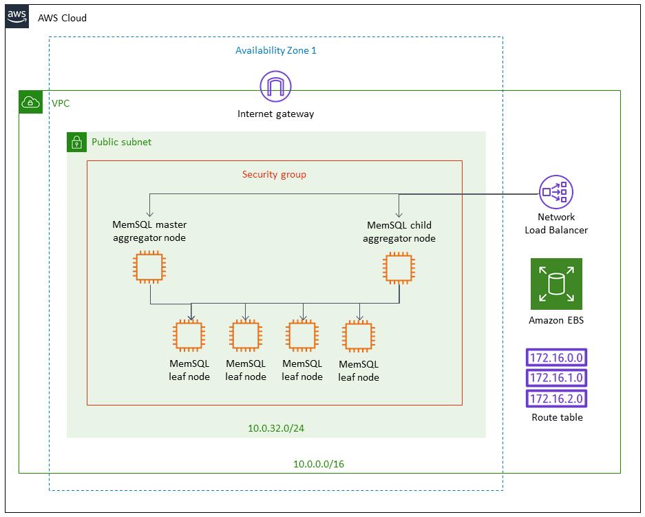 Quick Start architecture for MemSQL