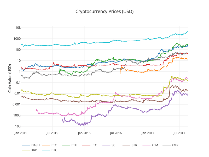 Combined Altcoin Prices
