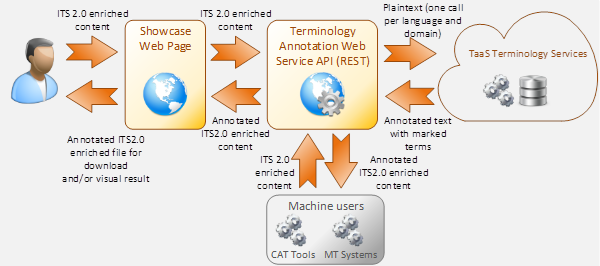 Overall architecture of the Terminology Use Case