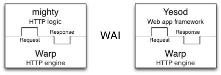 Web Application Interface (WAI)
