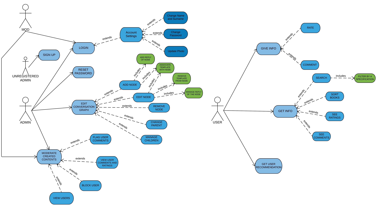 Use case diagrams bounswebounswe2017group7 wiki github use case diagrams ccuart Images