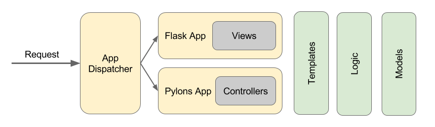Migration from pylons to flask ckanckan wiki github flask extension pylons extension flask core pylons core app dispatcher malvernweather