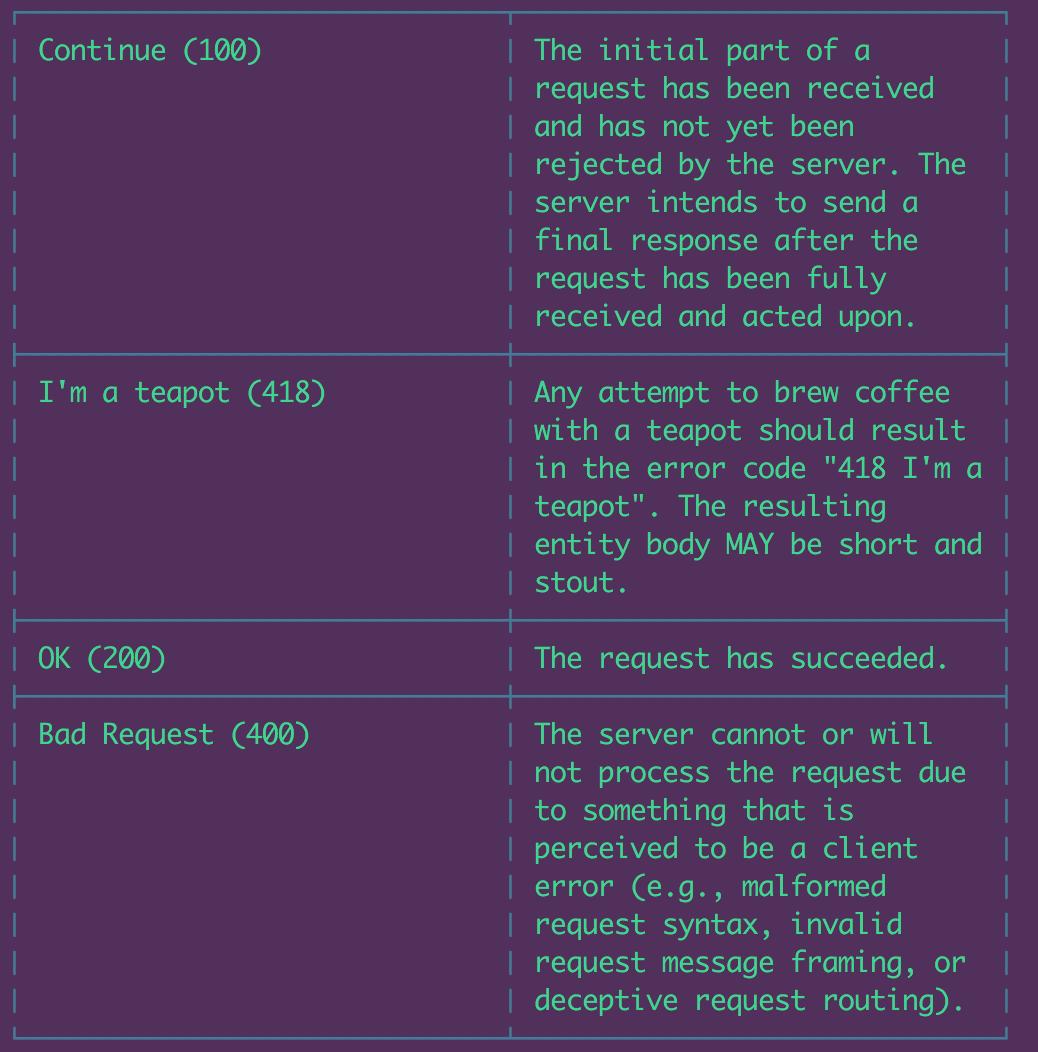 GitHub - jaebradley/http-status-identifier-cli: 🔍 What's my