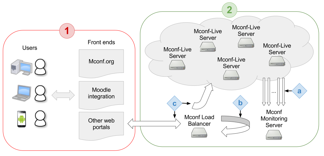Scalable infrastructure overview