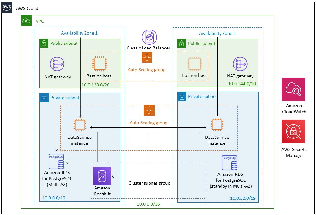 Quick Start architecture for DataSunrise with Amazon Redshift