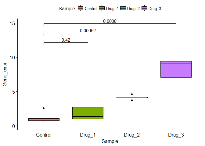 stat_compare_means comparisons with multiple groups · Issue #65
