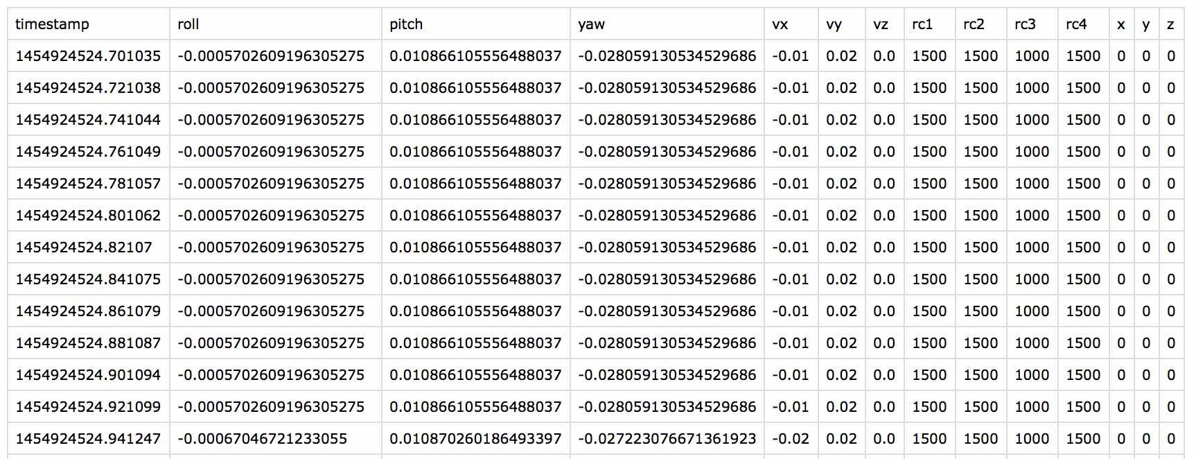 Example logdata