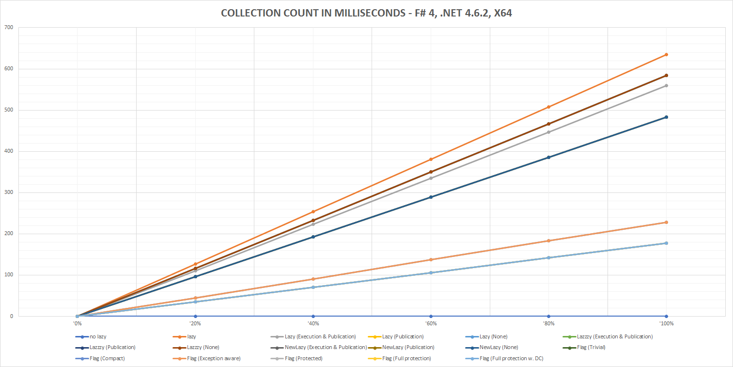 Collection Count in Milliseconds - F# 4, .NET 4.6.2, x64