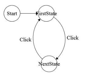 Github interselifsm a jquery state machine fsm hsm to design this example shows a really simple example implementing the following state diagram ccuart Image collections