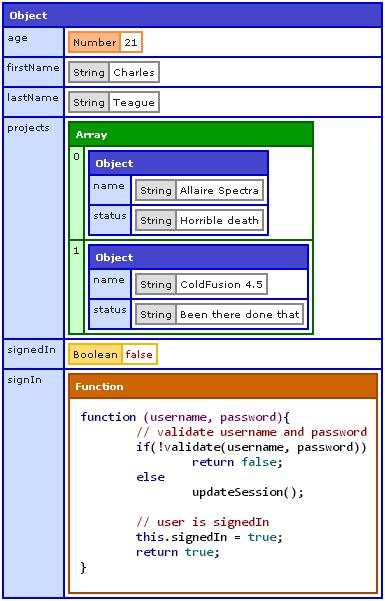 nodedump example