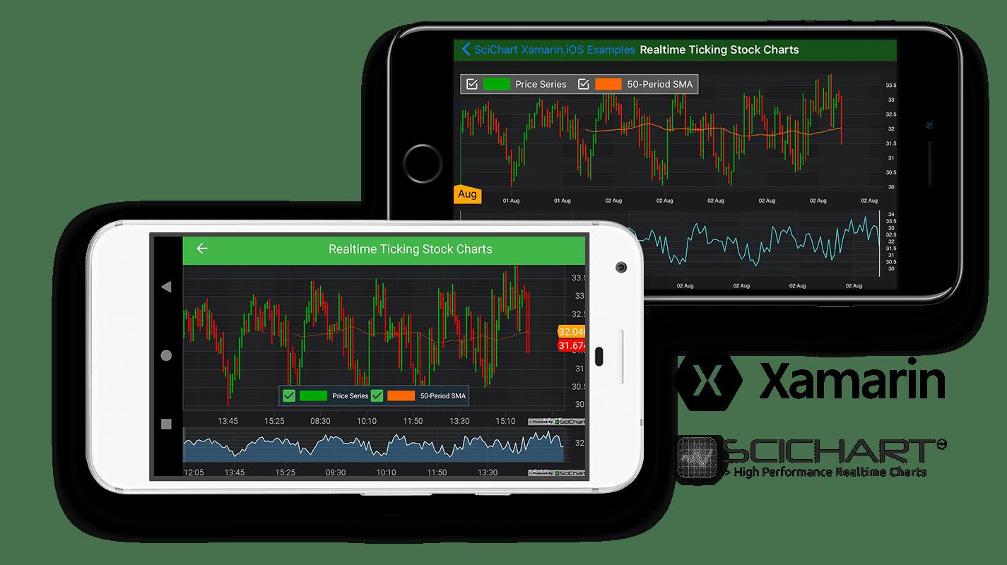 Xamarin Stock Charts
