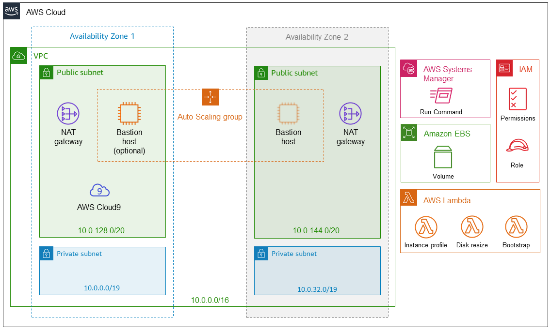 Quick Start architecture for AWS Cloud9 IDE