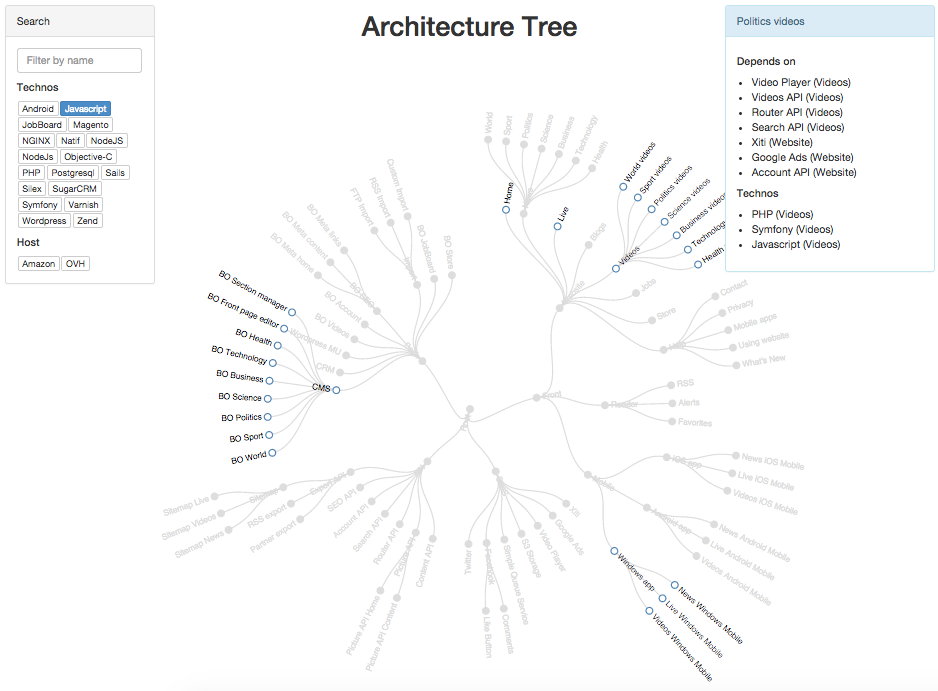 Github marmelabarchitecturetree draw and share your software sample visualization ccuart Image collections