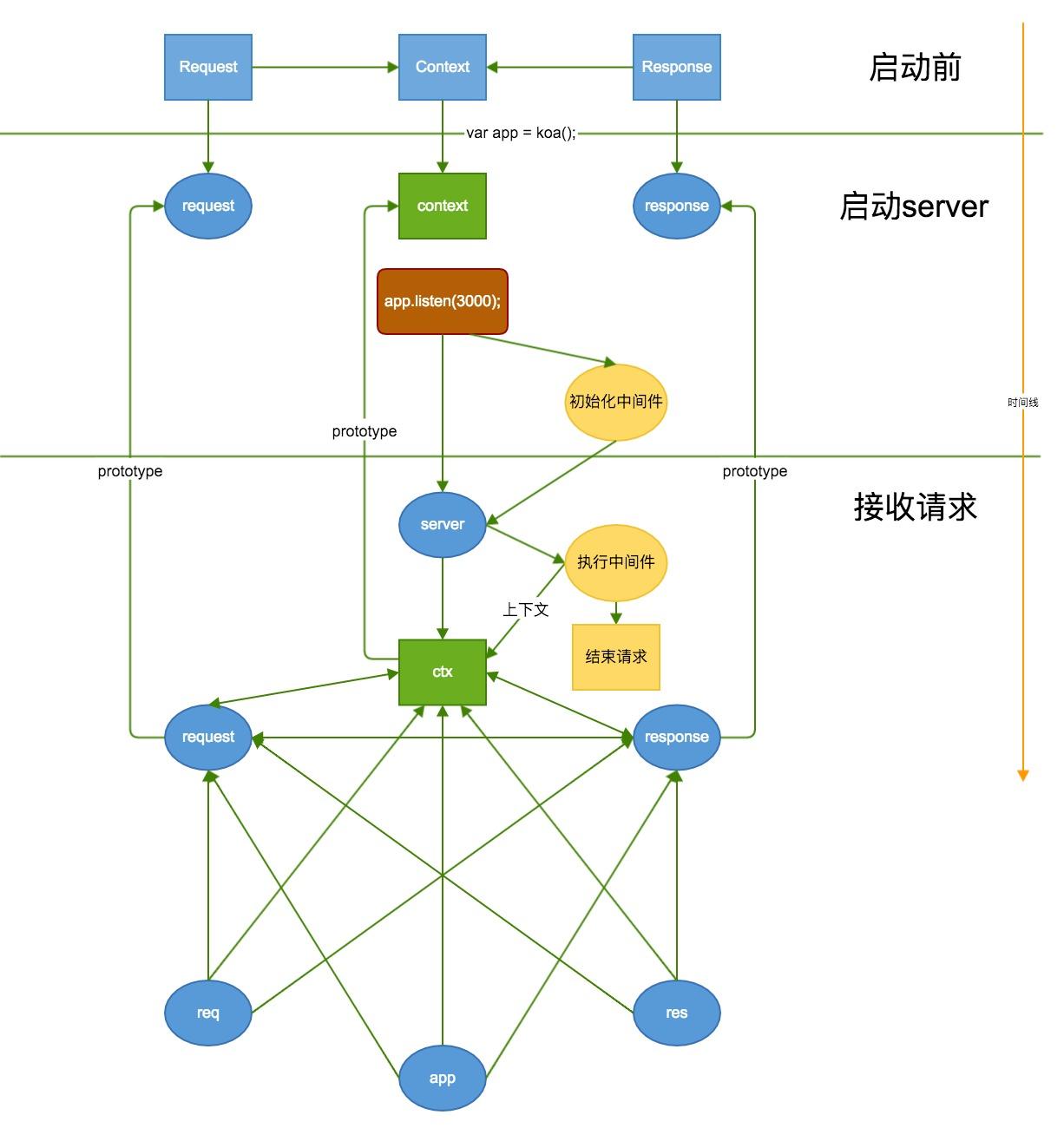 koa总体流程图