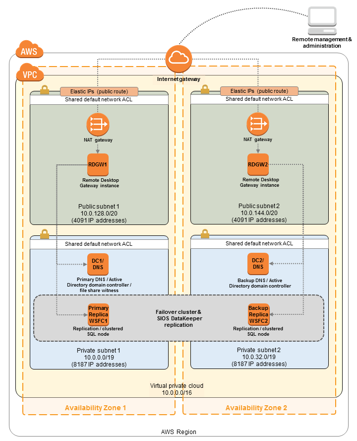Quick Start architecture for SIOS DataKeeper on AWS