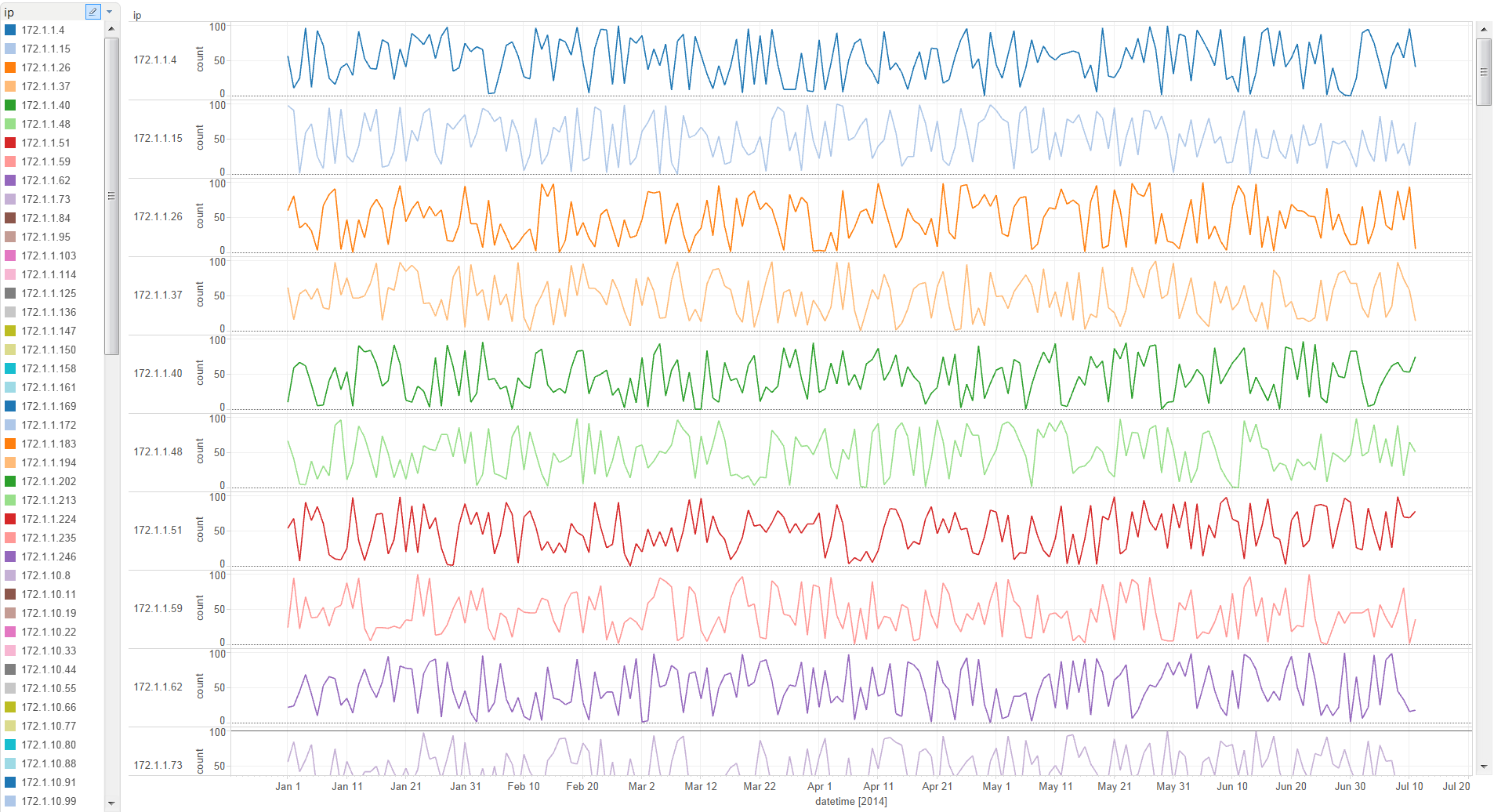 Time Series of IP Address Counts