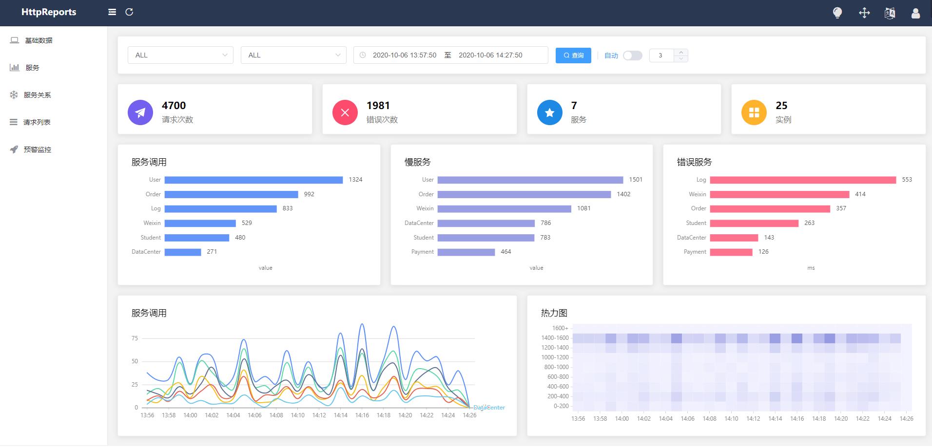 Github Dotnetcore Httpreports Httpreports Is An Apm Application Performance Monitor System For Net Core