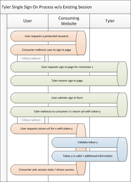 SSO Process Illustration