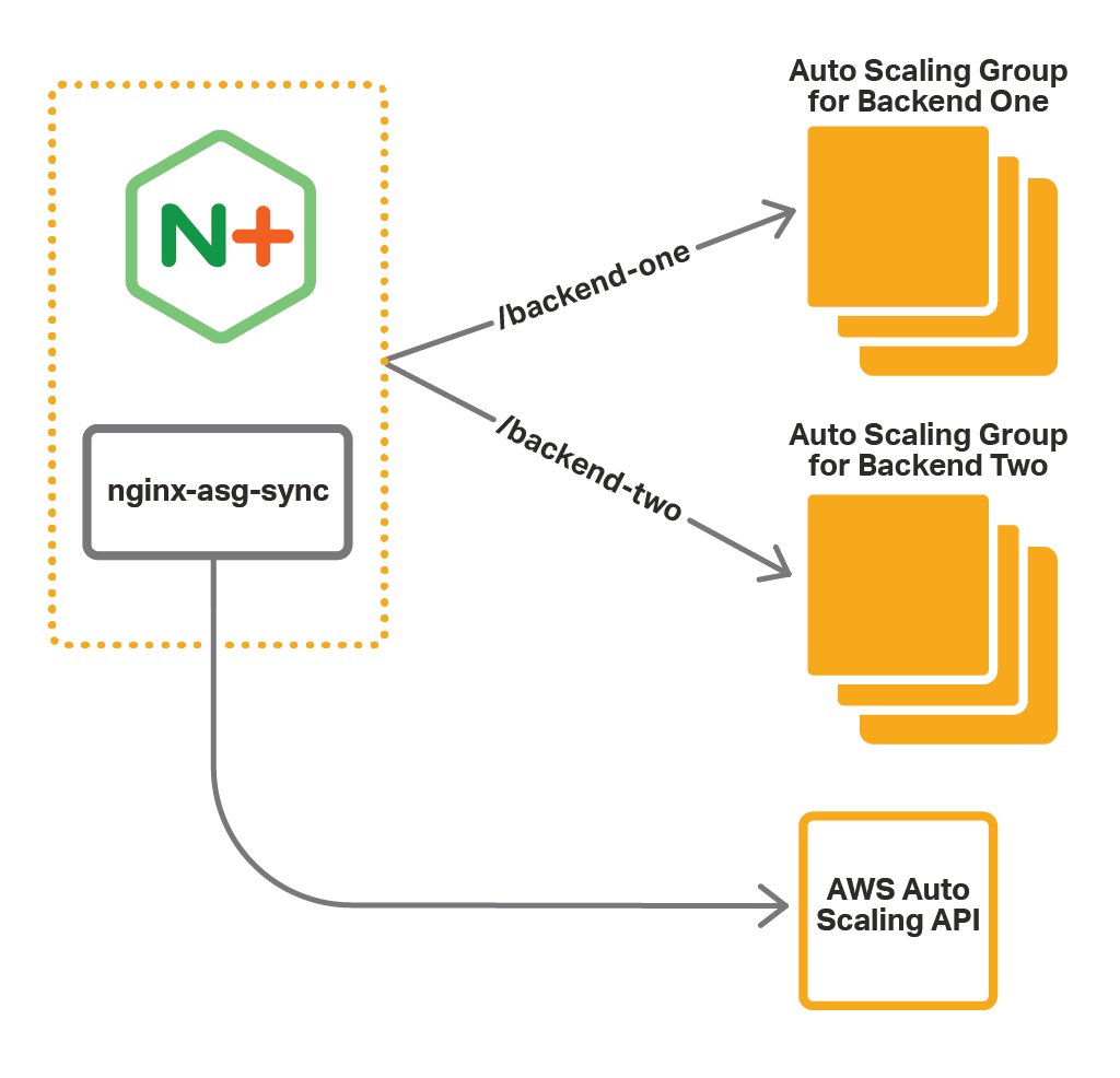 nginx-asg-sync-architecture