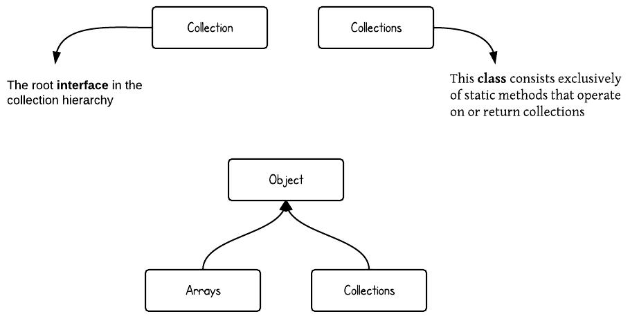 Simple java zh cnthe interface and class hierarchy diagram of java collectionvscollections ccuart Images