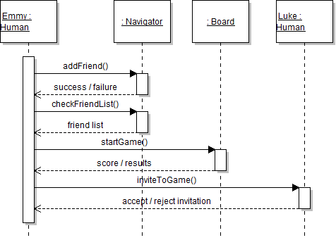Architecture muznytiletothetop wiki github uml sequencing diagram ccuart Images
