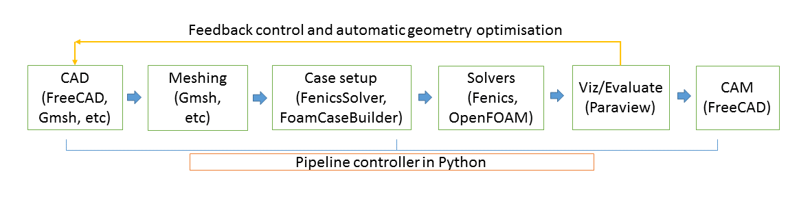 Schematic of automated engineering design pipeline