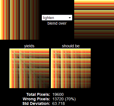 comparison of result versus intended for lighten blend mode