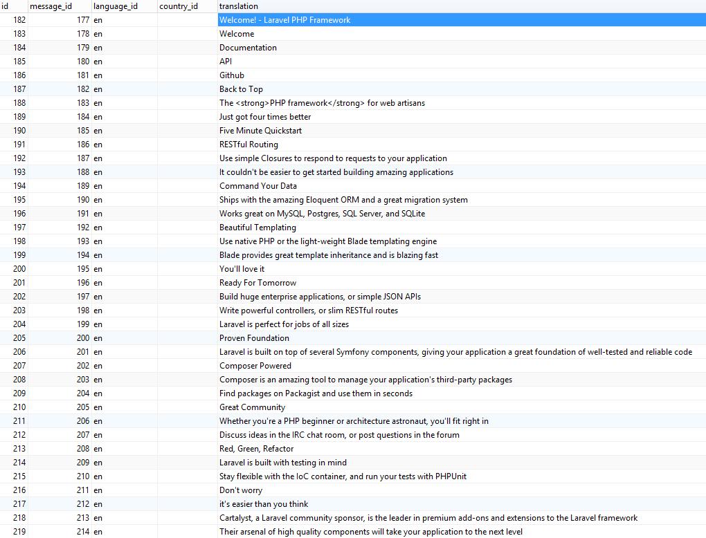 Laravel site messages in Glottos