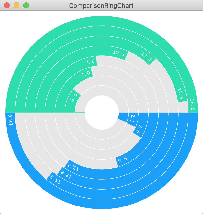 Comparison ring chart