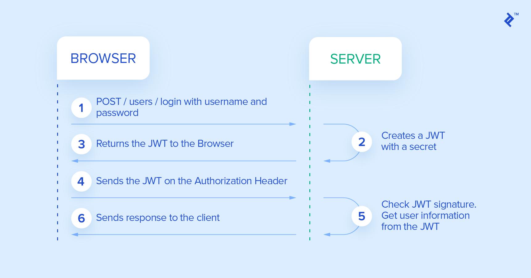 JWT vs OAuth · vaquarkhan/vaquarkhan Wiki · GitHub