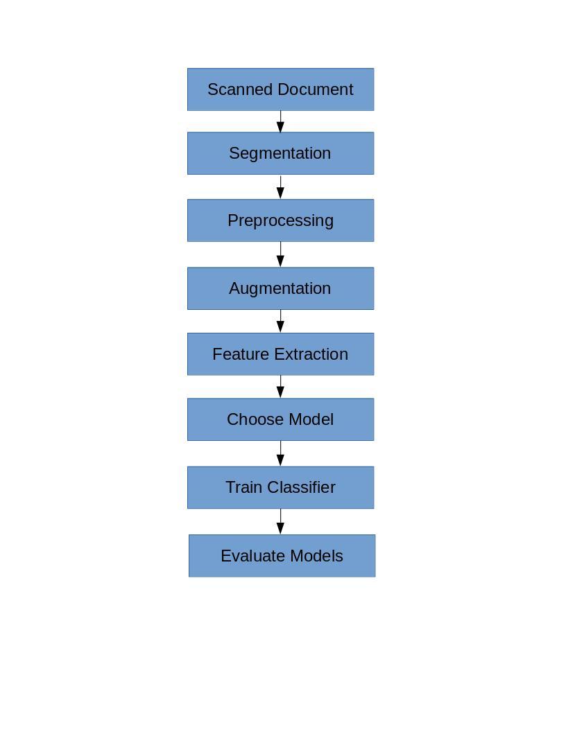 GitHub - SubhrajyotiSen/KannadaHandwritingRecognition: Optical