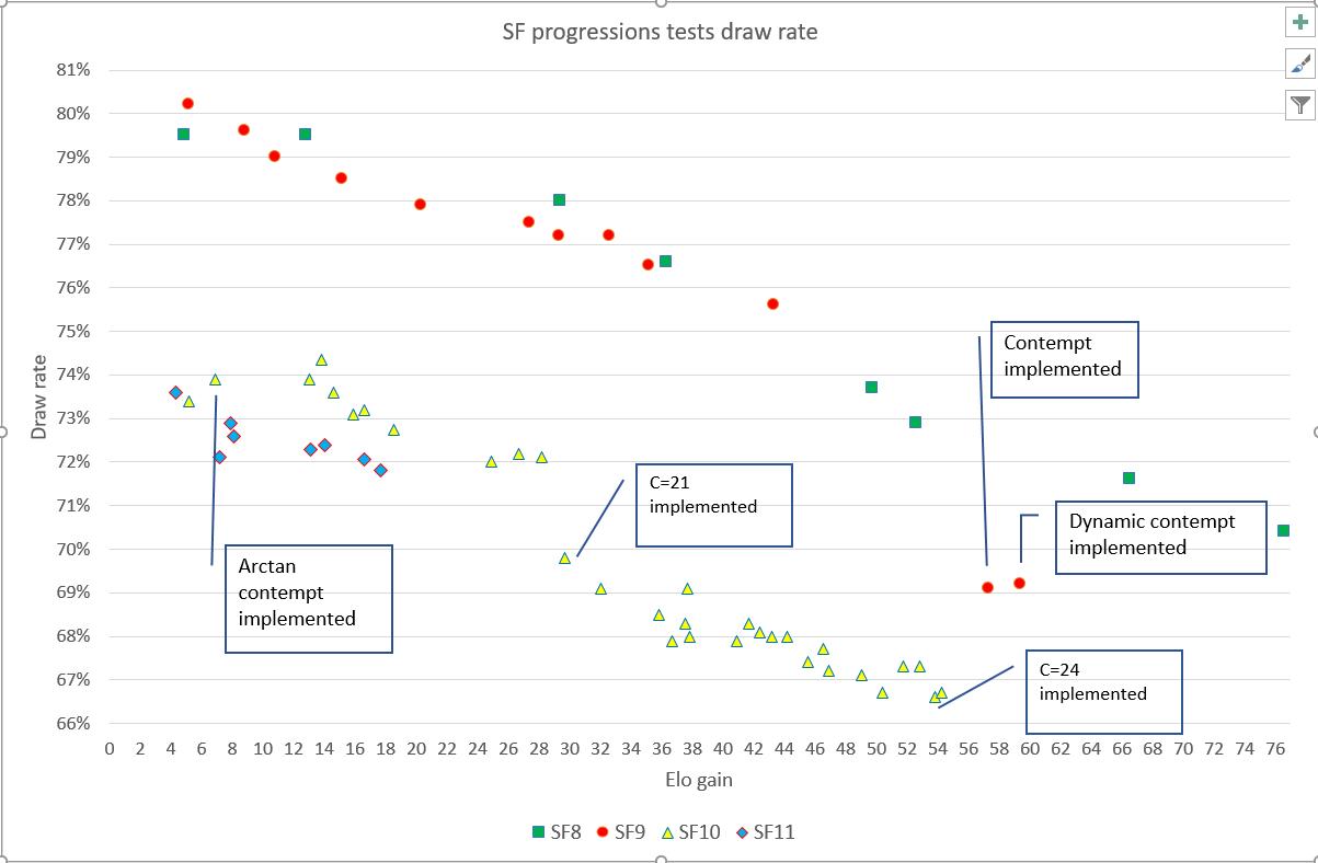 Draw rate vs elo delta compared