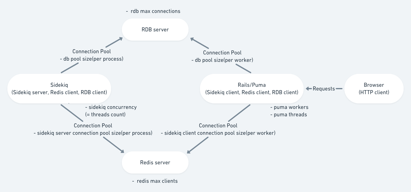 rails redis concurrency
