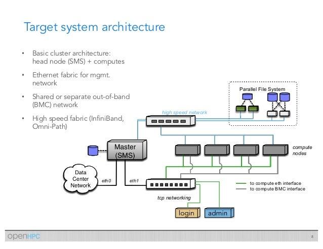 Open_HPC/OpenHPC Cluster Building (v1 3 5-CentOS7 5 Base OS