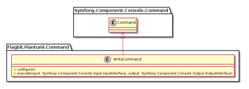 WriteCommand Class Diagram