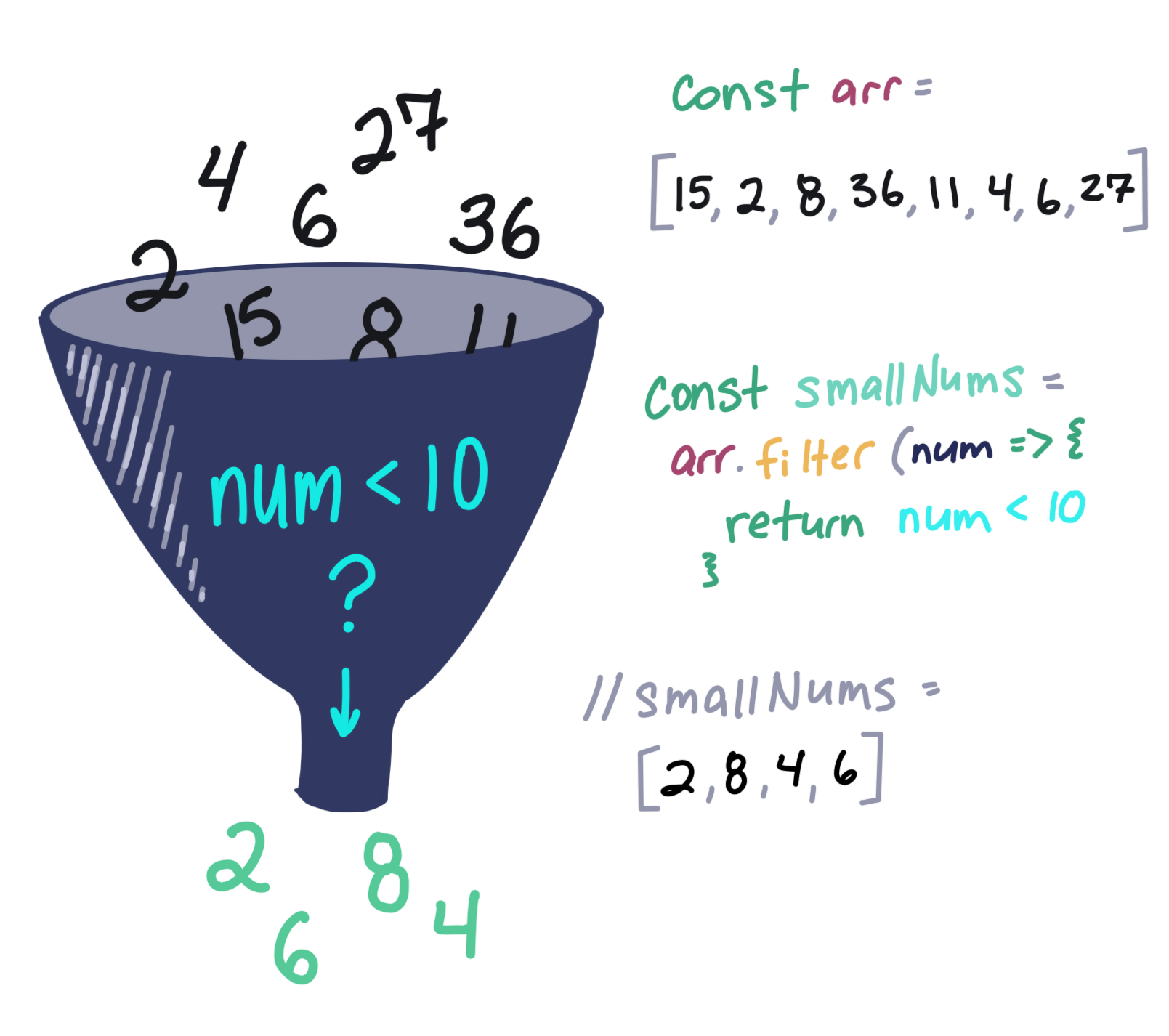 本节代码图解,演示了数字从漏斗上面进去,其中小部分从下面出来,并附上手写的代码